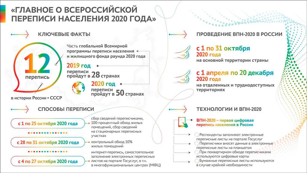 Гимназия 528. Всероссийская перепись населения 2020 года